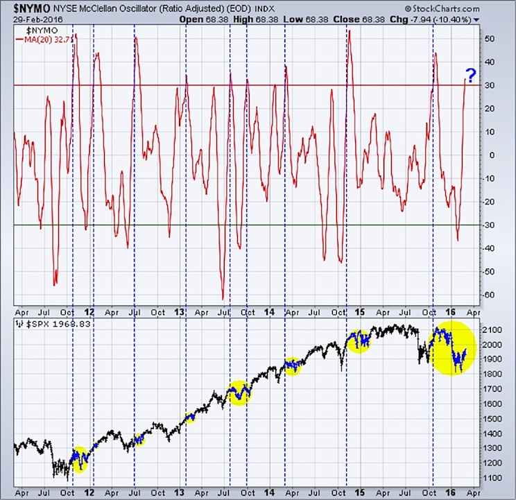 nymo mcclellan oscillator chart long term overbought march 3