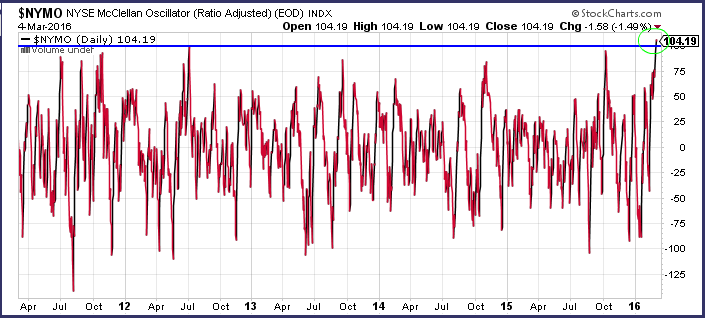 nymo mcclellan oscillator chart overbought stock market march 7