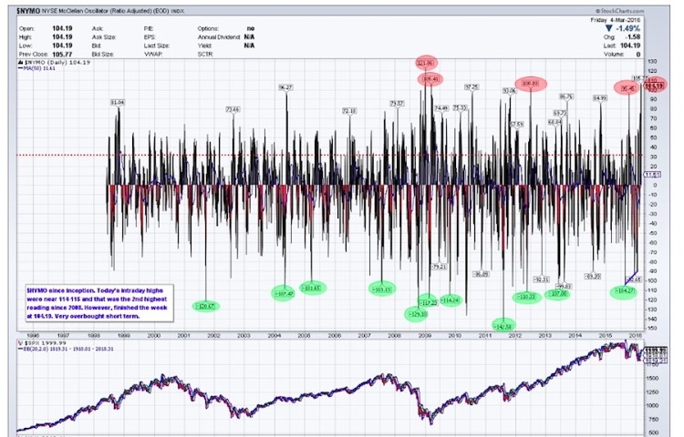 nymo mcclellan oscillator overbought march 4 chart