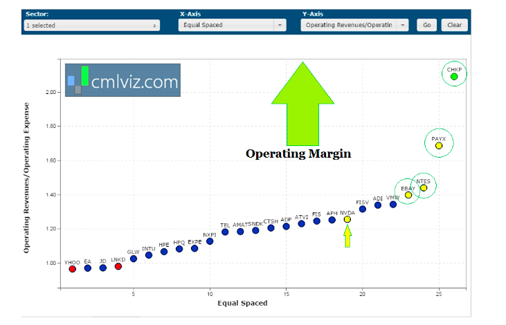 operating margins best tech companies small caps