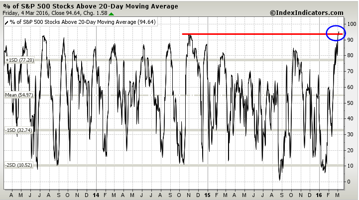 percent stocks above 20 day moving average chart spx march 7