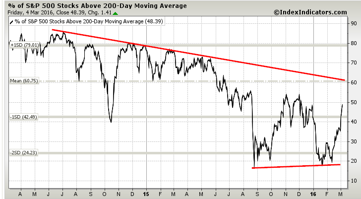 percent stocks above 200 day moving average chart spx march 7