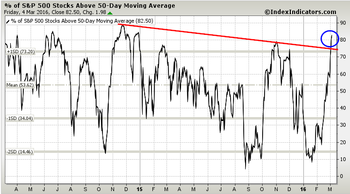 percent stocks above 50 day moving average chart spx march 7