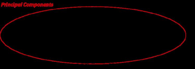 principal components analysis variance