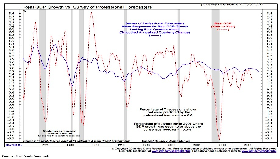 U S  Economic Update: Are We Due For A Recession?