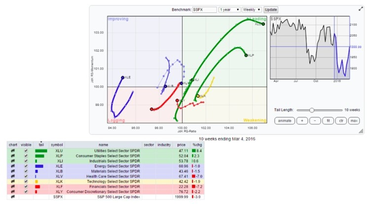 relative rotation graph rrg sector performance march