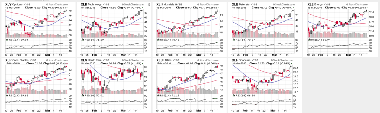 stock market sectors chart overbought oversold march 21
