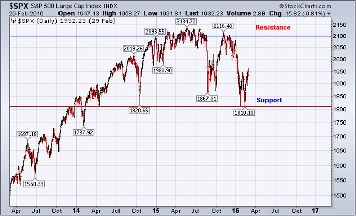 sp 500 index price support and resistance levels major top march 3