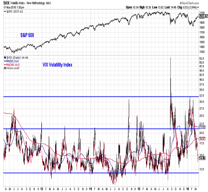stock market weekly outlook