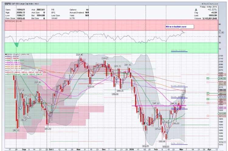 spx sp 500 index chart analysis stock market march 9