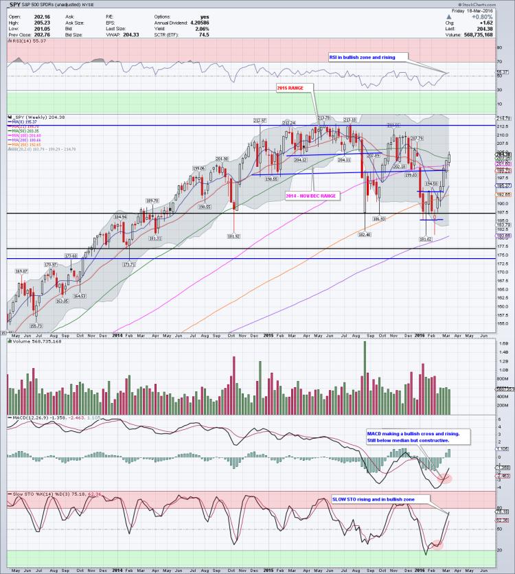 sp 500 etf spy weekly chart stock market march 21