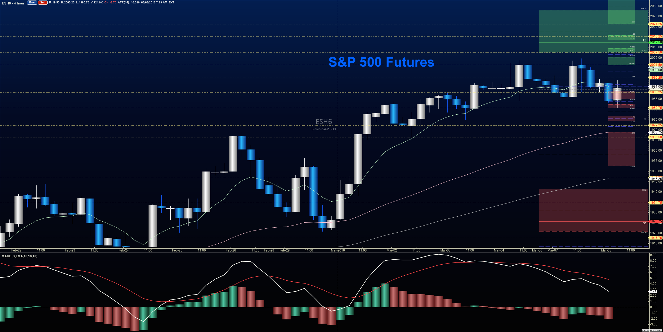 stock market futures consolidate gains into lower support see it