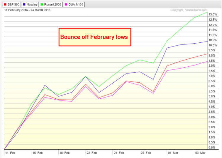 stock market indices performance since february 11 lows march 7