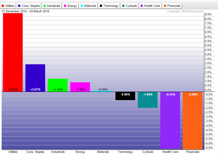 2016 stock market sectors performance year to date chart march 7