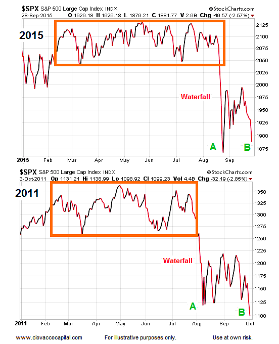Current Stock Market Trends And The Odds Of Higher Highs