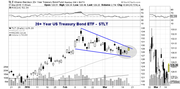 tlt 20+ year treasury bond etf pennant formation march 16