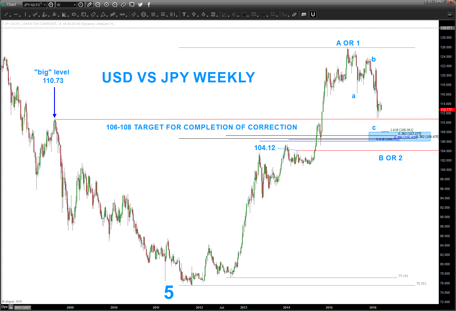 Usdjpy Decline Dollar Yen Chart Currency Support Level March 15