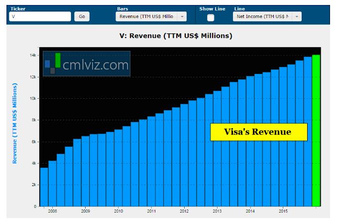 visa revenue growth by quarter chart