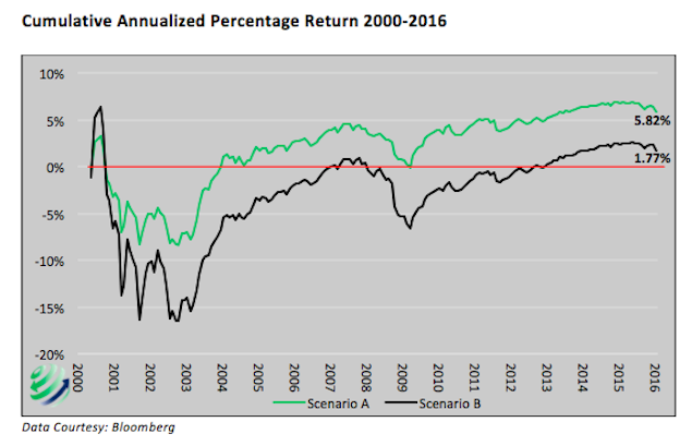 cumulative annualized return stock market 2000 to 2016 scenarios