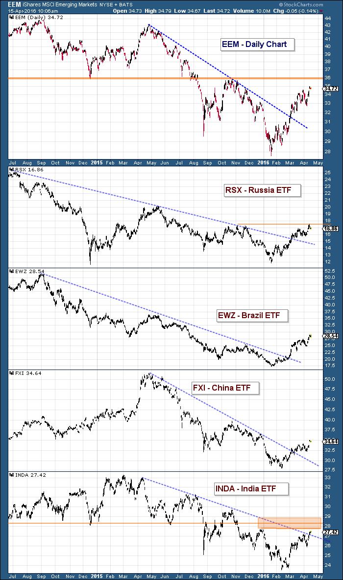 emerging markets eem performance vs russia brazil china india stocks april 15