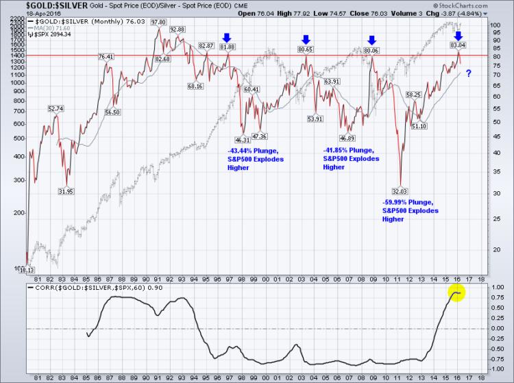 gold silver ratio peaks stock market bullish signals april 19 2016