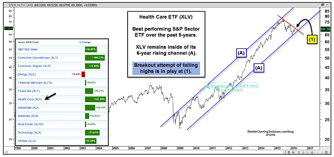 Are Health Care Stocks (XLV) Ready To Lead Again?