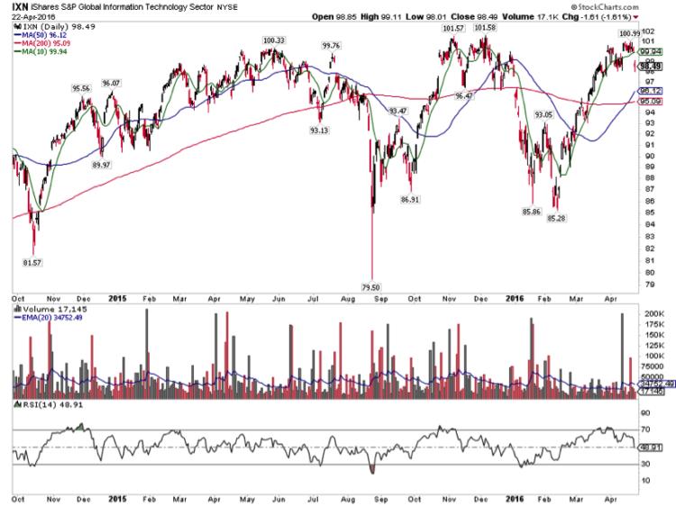 ixn technology etfs chart technical analysis april 26