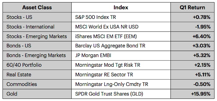q1 2016 performance by assets chart