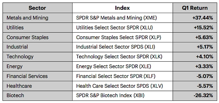 q1 2016 performance by sector us stock market chart