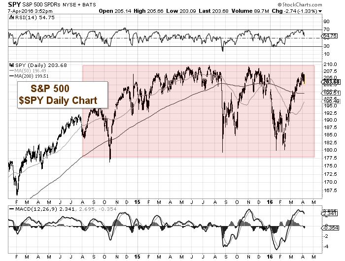 sp 500 etf spy trading chart april 7