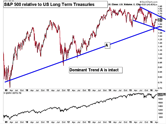 sp 500 index relative to long term us treasuries chart 2016