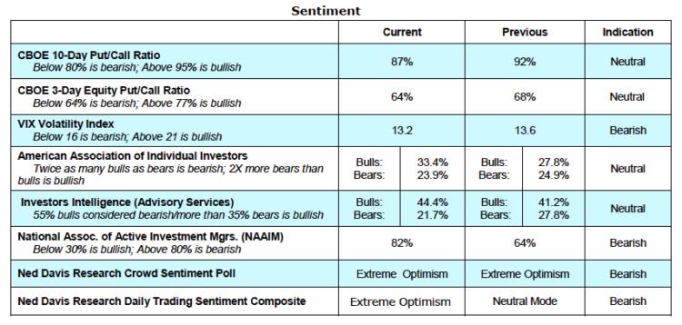 stock market sentiment indicators bullish bearish april 26