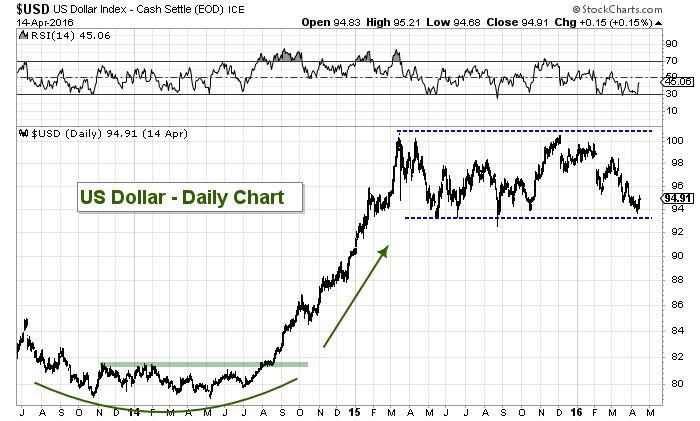 us dollar index chart emerging markets headwind 2014-2015