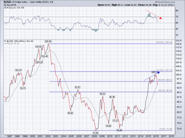 us dollar index decline bullish signal stock market correlation april 19