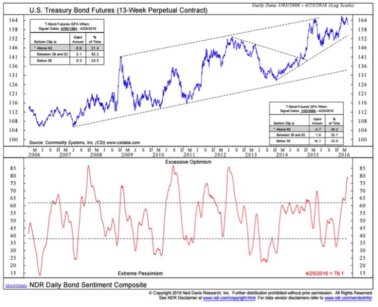 us treasury bond futures chart april 27_ned davis