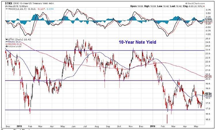 10 year treasury note tnx chart_may 24