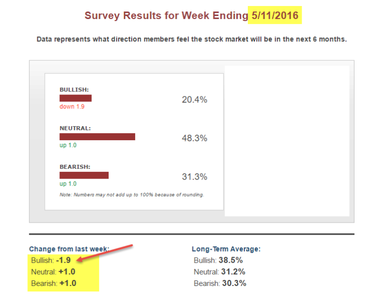 aaii investor sentiment bulls bears survey_may 13