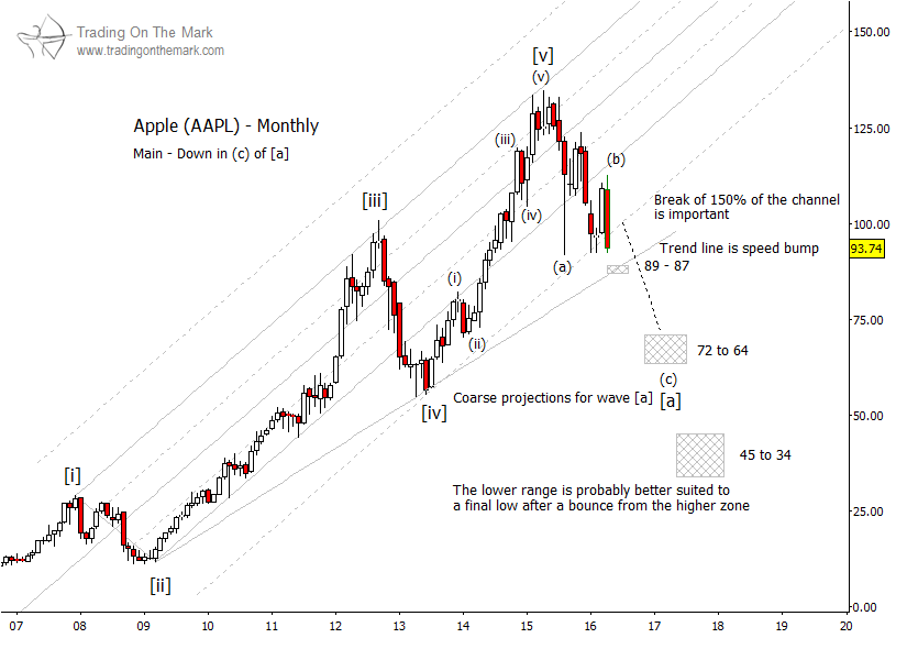 Apple aapl elliott wave projections much further to fall
