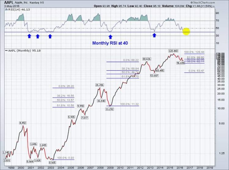 apple stock bottoms monthly rsi 40 relative strength index monthly chart