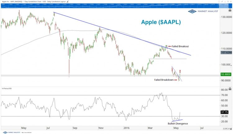 apple stock chart bullish rsi divergence rally higher may 17