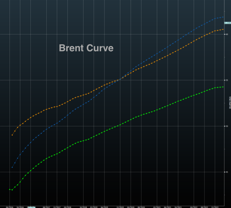 brent oil prices curve futures contango bearish near term_may 17
