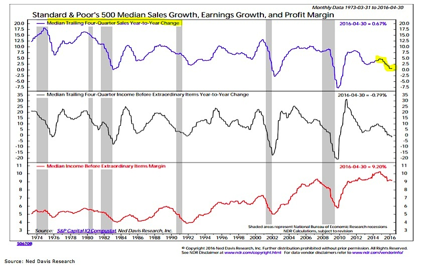 corporate earnings growth sales and profit margins 2012 to 2016