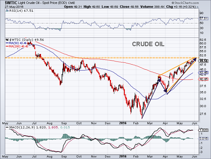 crude oil price chart technical resistance level_may 31
