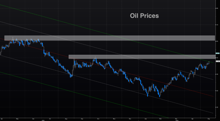 crude oil price resistance levels month of may chart