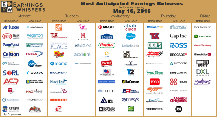 earnings-whispers stocks reporting earnings calendar_week of may 16