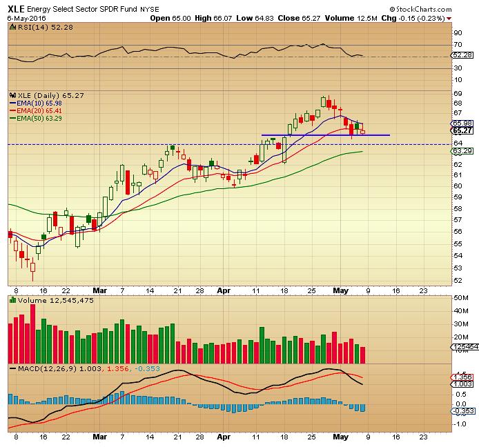 energy sector xle daily stock chart bearish may 9