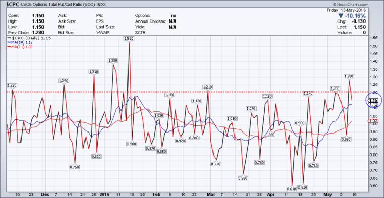 equity put call ratio chart stocks_may 16