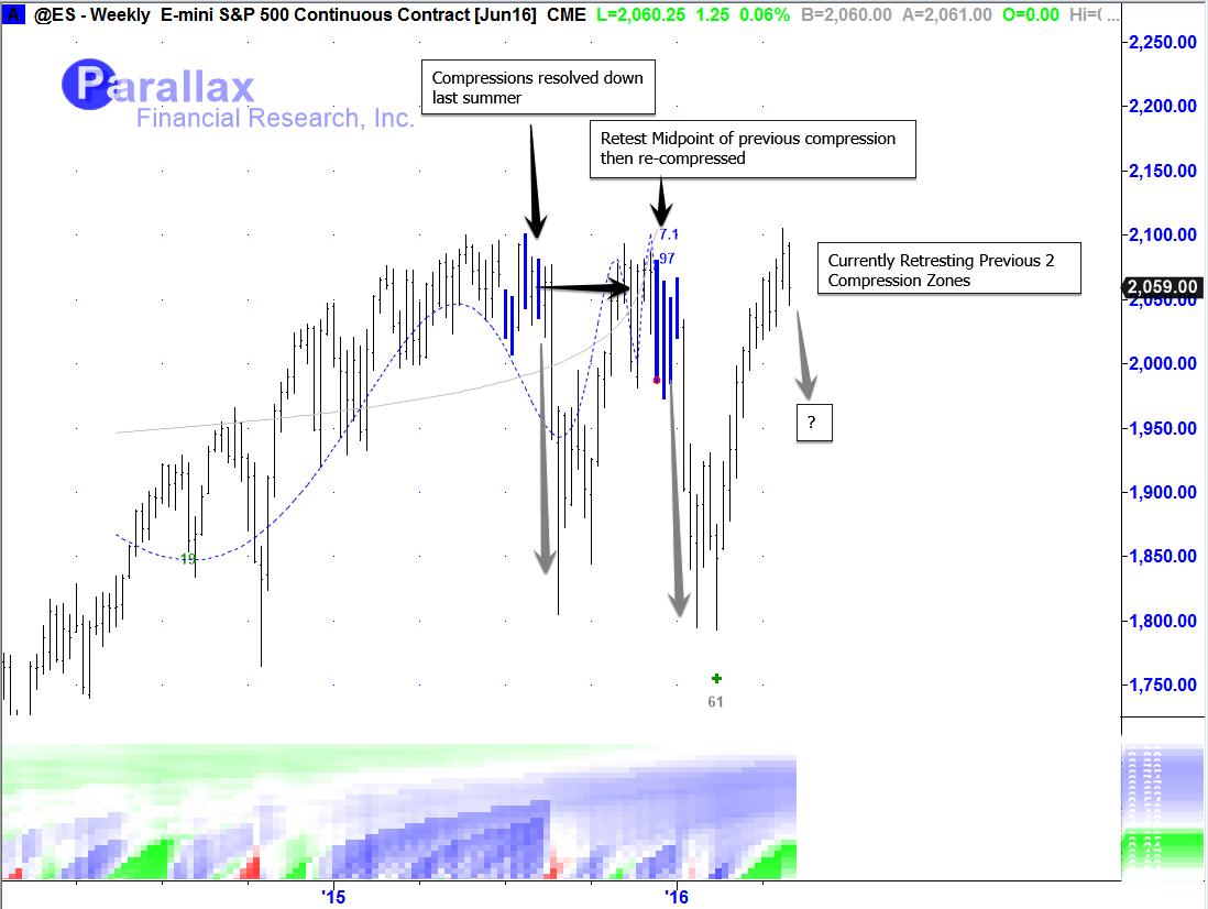 Stock Market Update: Living Inside Extreme Mean Reversion