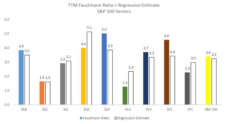faustmann ratio vs regression estimates