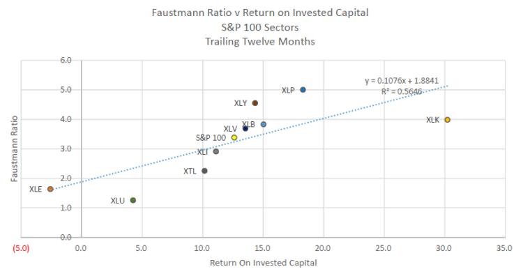 faustmann ratio vs return on capital sp 100 sectors